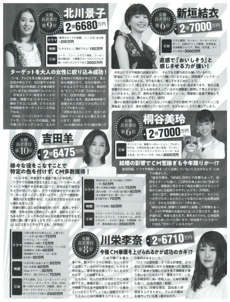 2019 芸能人 年収 ランキング